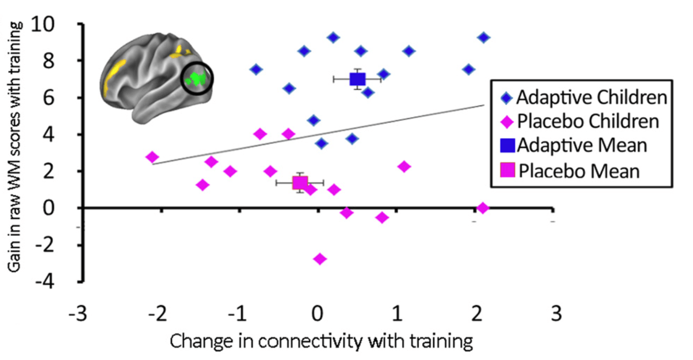Video Games Shown To Improve Memory And Neural